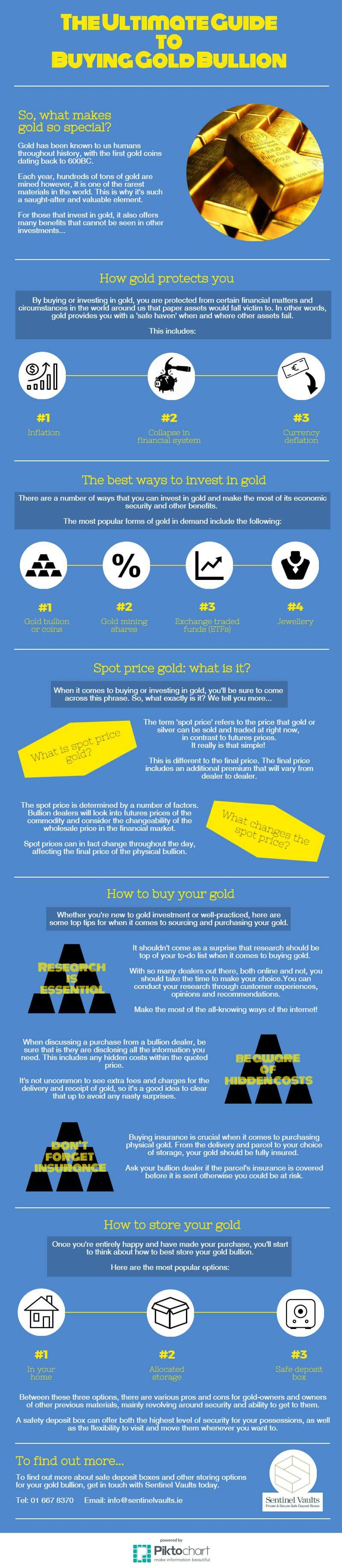 Ultimate guide to buying gold bullion